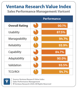 Ventana_Research_Value_Index_Sales_Performance_Management_2019_IBM_190912