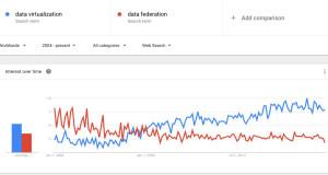 VirtualizationTrending