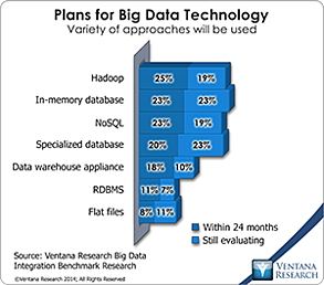 vr_BDI_03_plans_for_big_data_technology