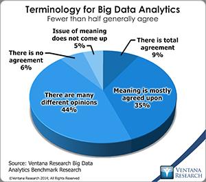vr_Big_Data_Analytics_05_terminology_for_big_data_analytics