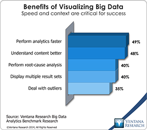vr_Big_Data_Analytics_12_benefits_of_visualizing_big_data