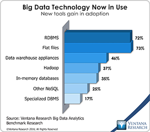 vr_Big_Data_Analytics_18_big_data_technology_in_use