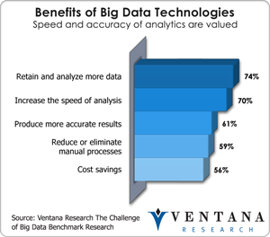 vr_bigdata_benefits_of_big_data_technologies