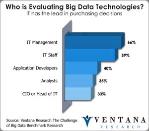 vr_bigdata_who_is_evaluating_big_data