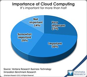 vr_bti_br_importance_of_cloud_computing