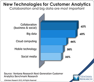vr_Customer_Analytics_07_new_technologies_for_customer_analytics
