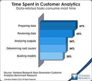 vr_Customer_Analytics_08_time_spent_in_customer_analytics