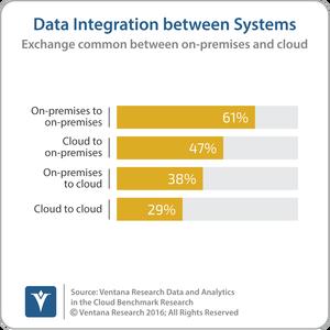 vr_dac_24_data_integration_between_systems