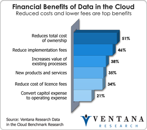 vr_datacloud_financial_benefits_of_data_in_the_cloud