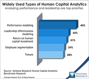 vr_HCA_03_widely_used_types_of_human_capital_analytics