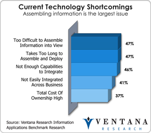 vr_infoappbench_current_technology_shortcomings