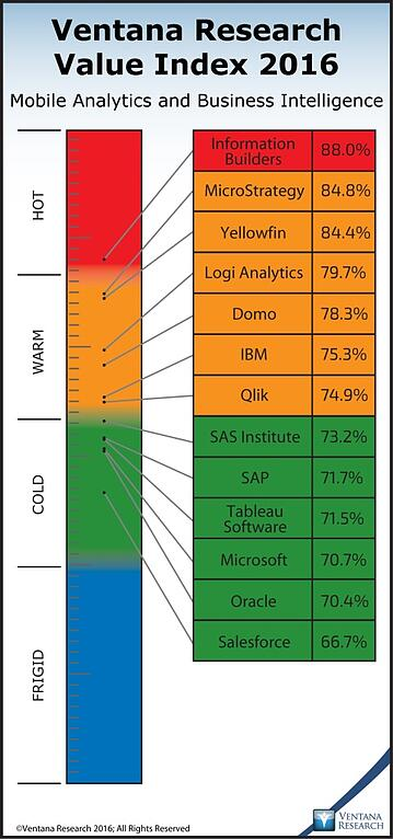 vr_mobile_analytics_and_bi_2016_company_weighted_overall