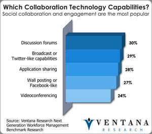 vr_nextgenworkforce_which_collaboration_technology_capabilities