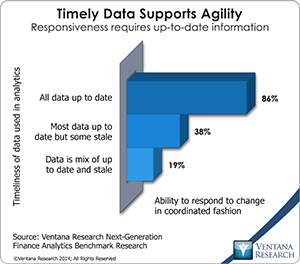 vr_NG_Finance_Analytics_12_timely_data_supports_agility