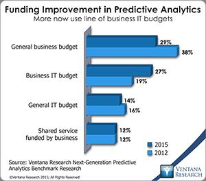 vr_NG_Predictive_Analytics_07_funding_improvement_in_predictive_analytic.._