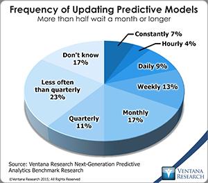 vr_NG_Predictive_Analytics_12_frequency_of_updating_predictive_models