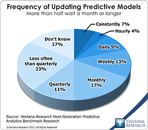 vr_NG_Predictive_Analytics_12_frequency_of_updating_predictive_models