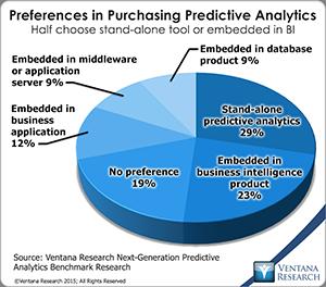 vr_NG_Predictive_Analytics_15_preferences_in_purchasing_predictive_analy.._