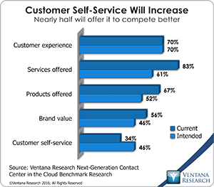 vr_ngccc_01_customer_self_service_will_increase