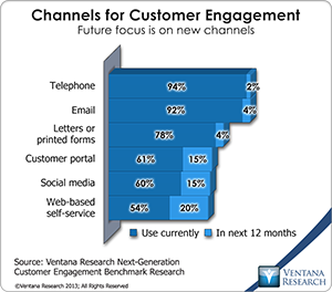 vr_NGCE_Research_03_channels_for_customer_engagement