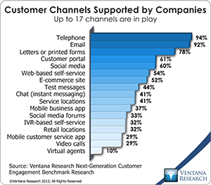 vr_NGCE_Research_12_all_current_channels_for_customer_engagement