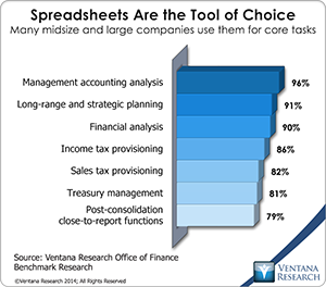 vr_Office_of_Finance_04_spreadsheets_are_the_tool_of_choice