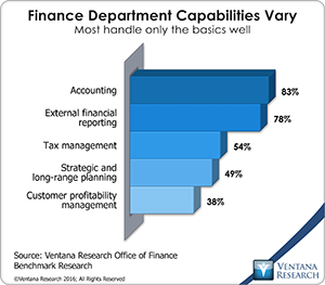 vr_office_of_finance_23_finance_department_capabilities