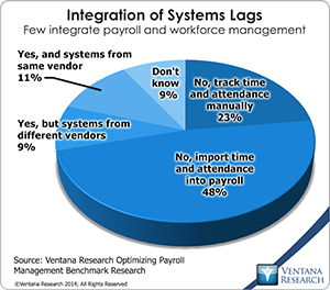 vr_Payroll_Management_03_integration_of_system_lags