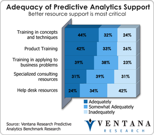 vr_predanalytics_adequacy_of_predictive_analytics_support