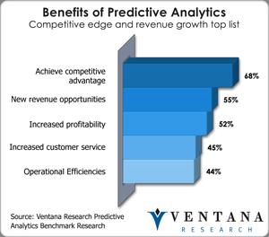 vr_predanalytics_benifits_of_predictive_analytics