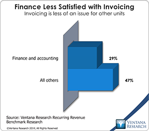 vr_Recurring_Revenue_06_finance_less_satisfied_with_invoicing