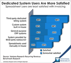 vr_Recurring_Revenue_07_dedicated_system_users_are_more_satisfied