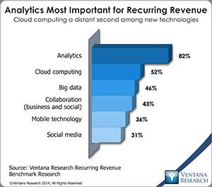 vr_Recurring_Revenue_08_analytics_most_important_for_recurring_revenue