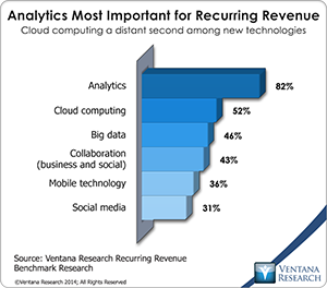 vr_Recurring_Revenue_08_analytics_most_important_for_recurring_revenue