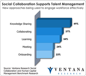vr_socialcollab_supports_talent_management