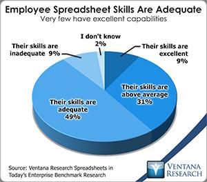 vr_ss21_employee_spreadsheet_skills_are_adequate