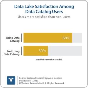 Ventana_Research_Dynamic_Insights_07_Data_Catalog_Satisfaction_201110 (1)