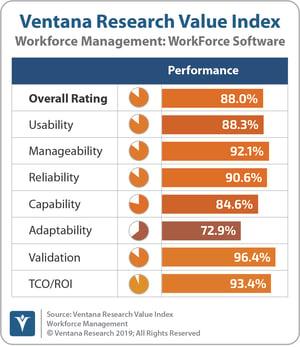 Ventana Research Workforce Management 2019_workforce