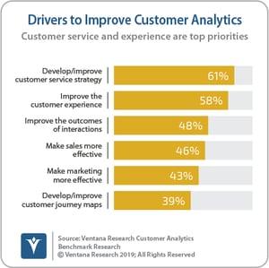 Ventana_Research_Benchmark_Research_Customer_Analytics_03_Drivers_to_Improve_Customer_Analytics_190824