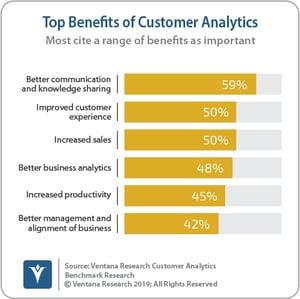 Ventana_Research_Benchmark_Research_Customer_Analytics_13_Top_Benefits_of_Customer_Analytics_190824