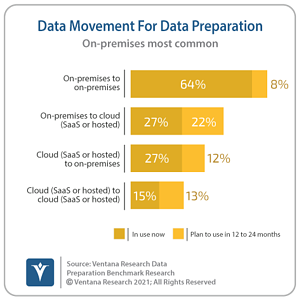 Ventana_Research_Benchmark_Research_Data_Prep17_08_Data_Movement_Patterns