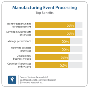 Ventana_Research_Benchmark_Research_IoT_and_OI15_24_Mfg_Benefits (1)
