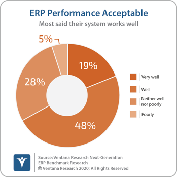 Ventana_Research_Benchmark_Research_Next_Generation_ERP_02_ERP_performance_acceptable_170118