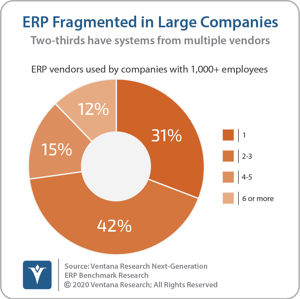 Ventana_Research_Benchmark_Research_Next_Generation_ERP_08_ERP_fragmented_in_large_companies_20200518 (2)