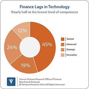 Ventana_Research_Benchmark_Research_Office_of_Finance_10_PI_technology_Pie_190924