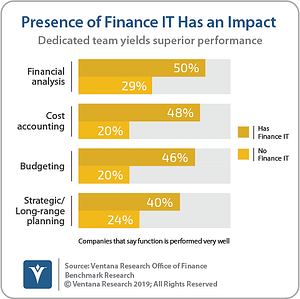 Ventana_Research_Benchmark_Research_Office_of_Finance_19_03_Finance_IT_Has_Positive_Impact_190906