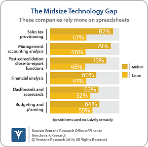 Ventana_Research_Benchmark_Research_Office_of_Finance_19_06_The_Midsize_Technology_Gap_190906