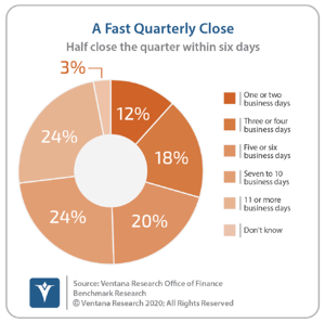 Ventana_Research_Benchmark_Research_Office_of_Finance_19_15_A_Fast_Quarterly_Close_20200924 (1) (2)