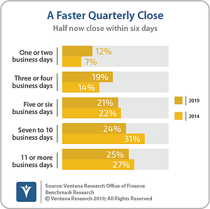 Ventana_Research_Benchmark_Research_Office_of_Finance_19_16_A_Faster_Quarterly_Close_190906