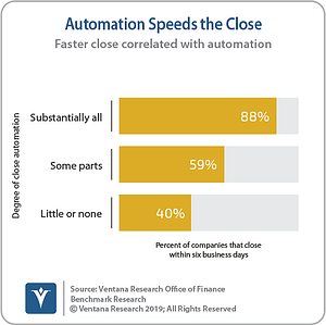 Ventana_Research_Benchmark_Research_Office_of_Finance_19_19_Automation_Speeds_the_Close_190906